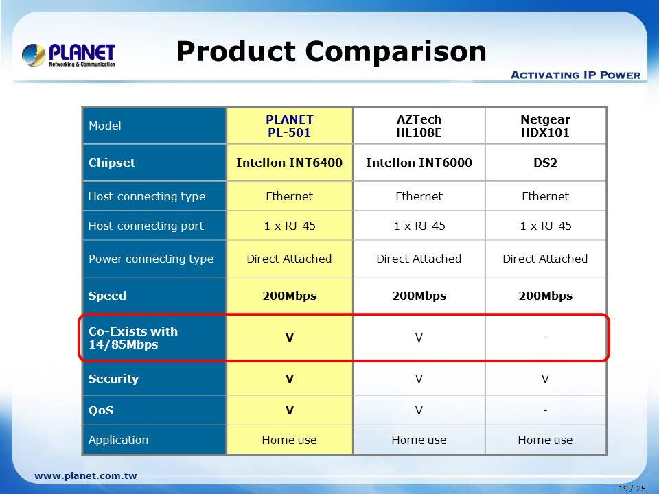Product Comparison Model PLANET PL-501 AZTech HL108E Netgear HDX101