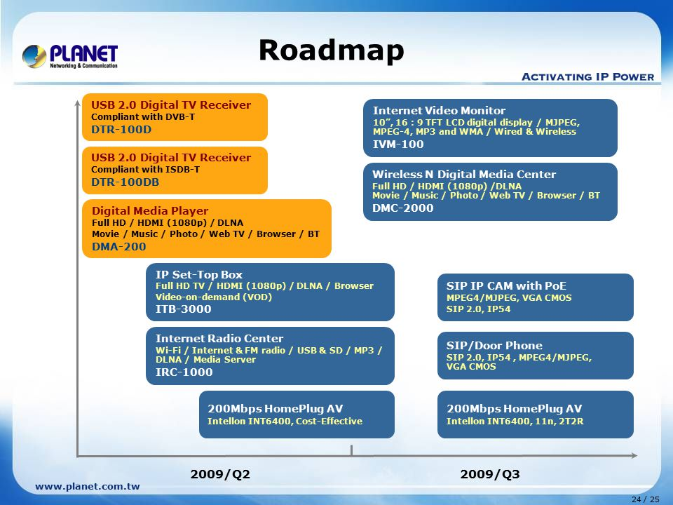 Roadmap 2009/Q2 2009/Q3 USB 2.0 Digital TV Receiver DTR-100D