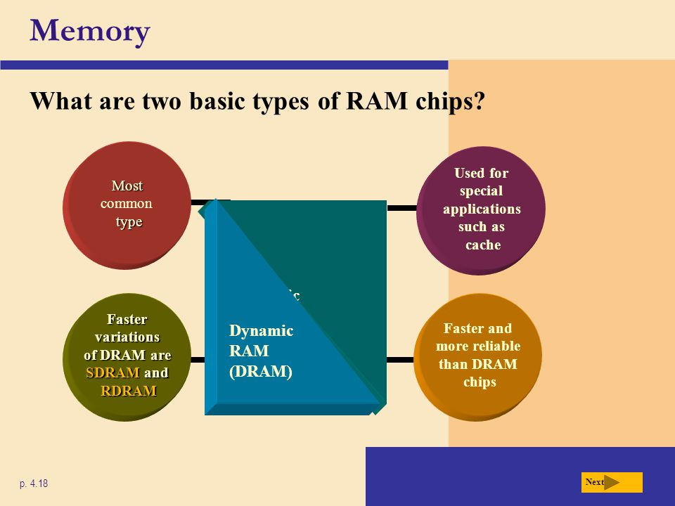 Memory What are two basic types of RAM chips Static RAM (SRAM)