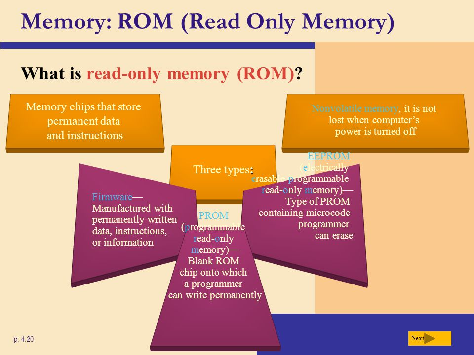 Memory: ROM (Read Only Memory)