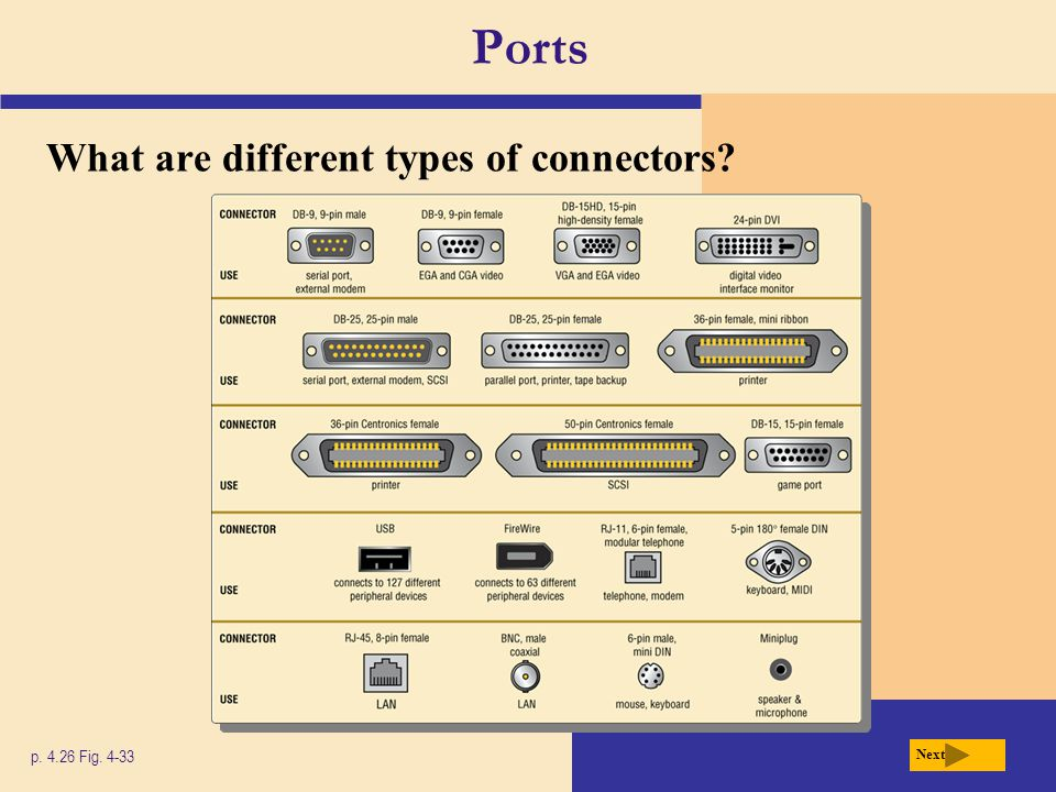 Ports What are different types of connectors p. 4.26 Fig. 4-33 Next
