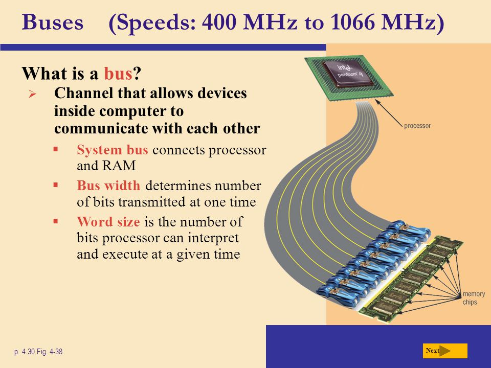 Buses (Speeds: 400 MHz to 1066 MHz)