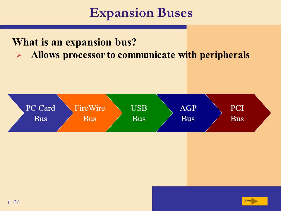 Expansion Buses What is an expansion bus