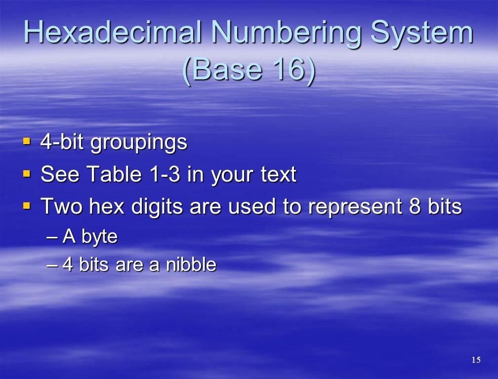 Hexadecimal Numbering System (Base 16)