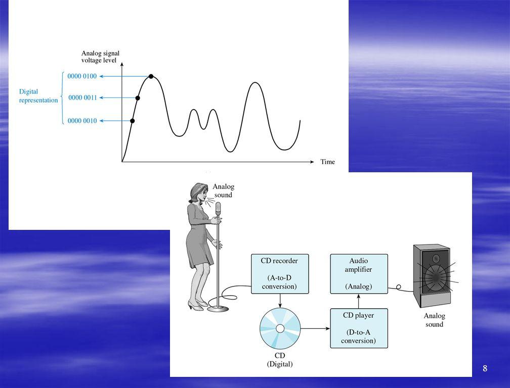 Figure 1-2 Figure 1-3 8