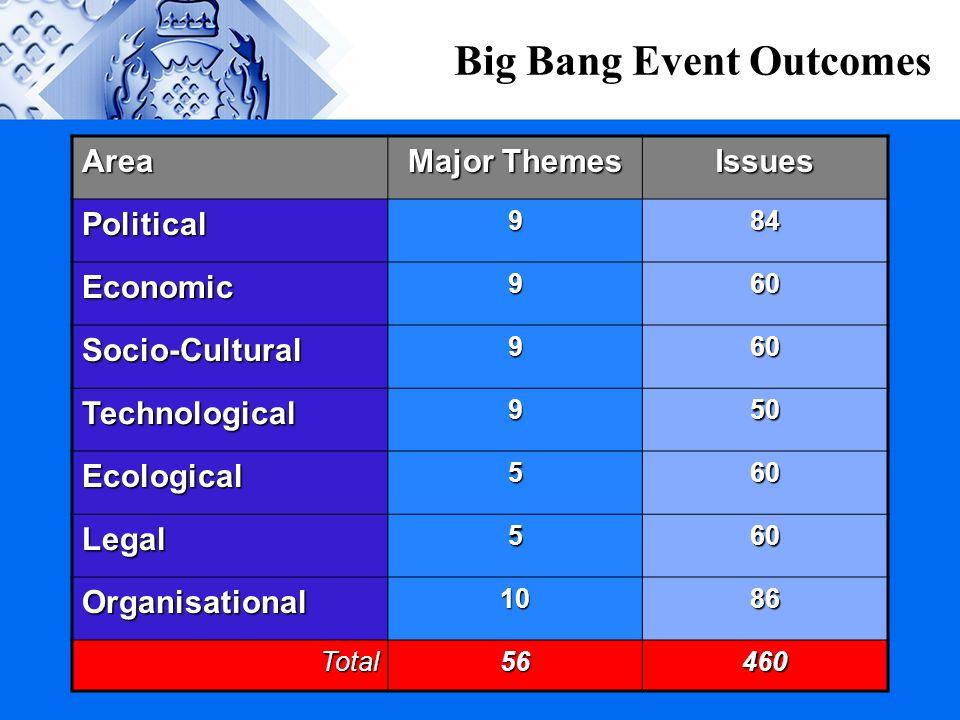 Big Bang Event Outcomes