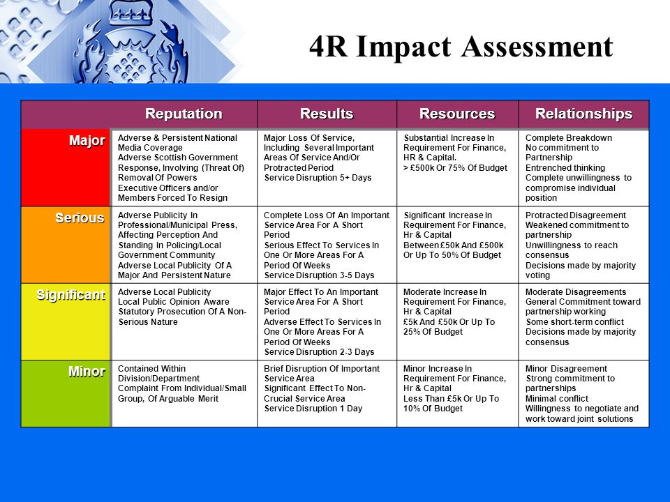 4R Impact Assessment Reputation Results Resources Relationships Major