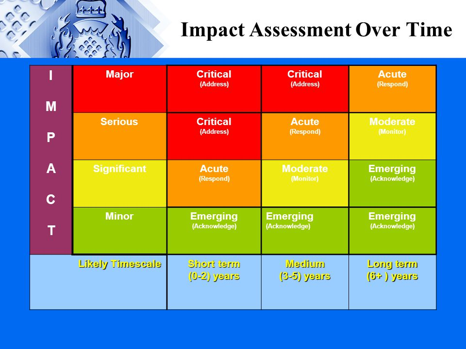 Impact Assessment Over Time