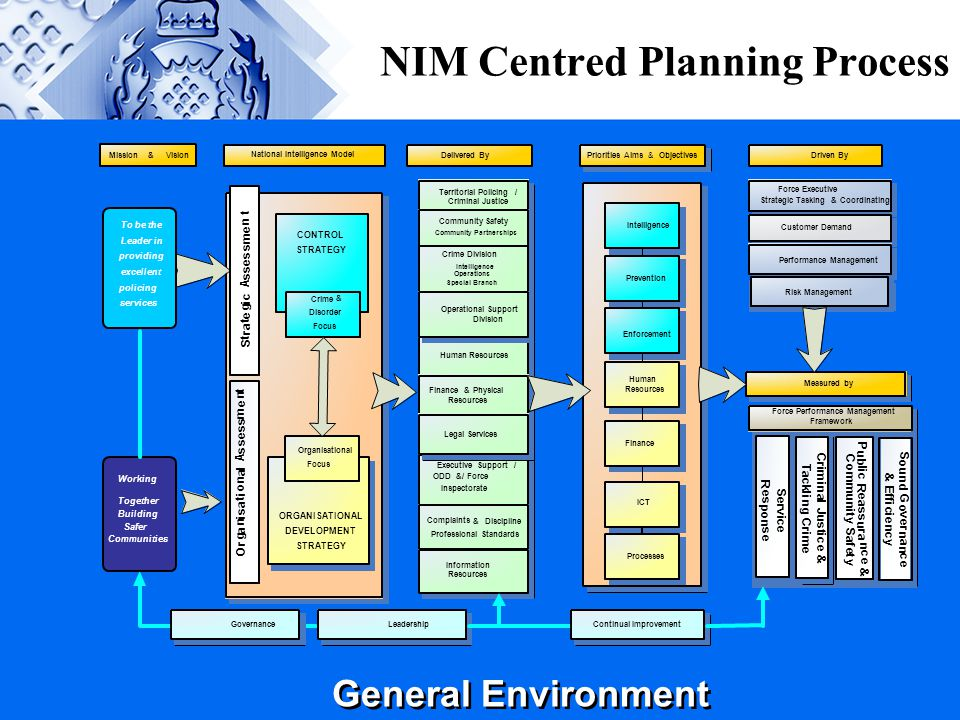 NIM Centred Planning Process