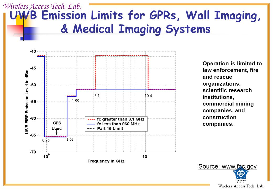 UWB Emission Limits for GPRs, Wall Imaging, & Medical Imaging Systems