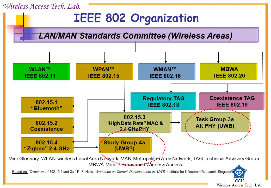 IEEE 802 Organization LAN/MAN Standards Committee (Wireless Areas)