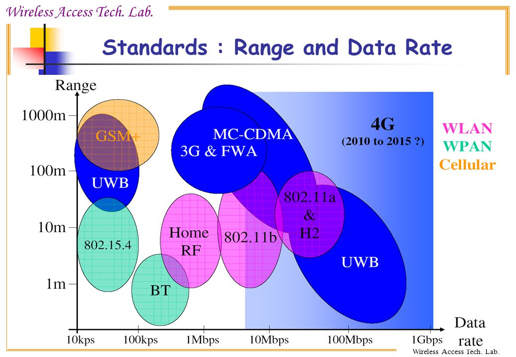 Standards : Range and Data Rate
