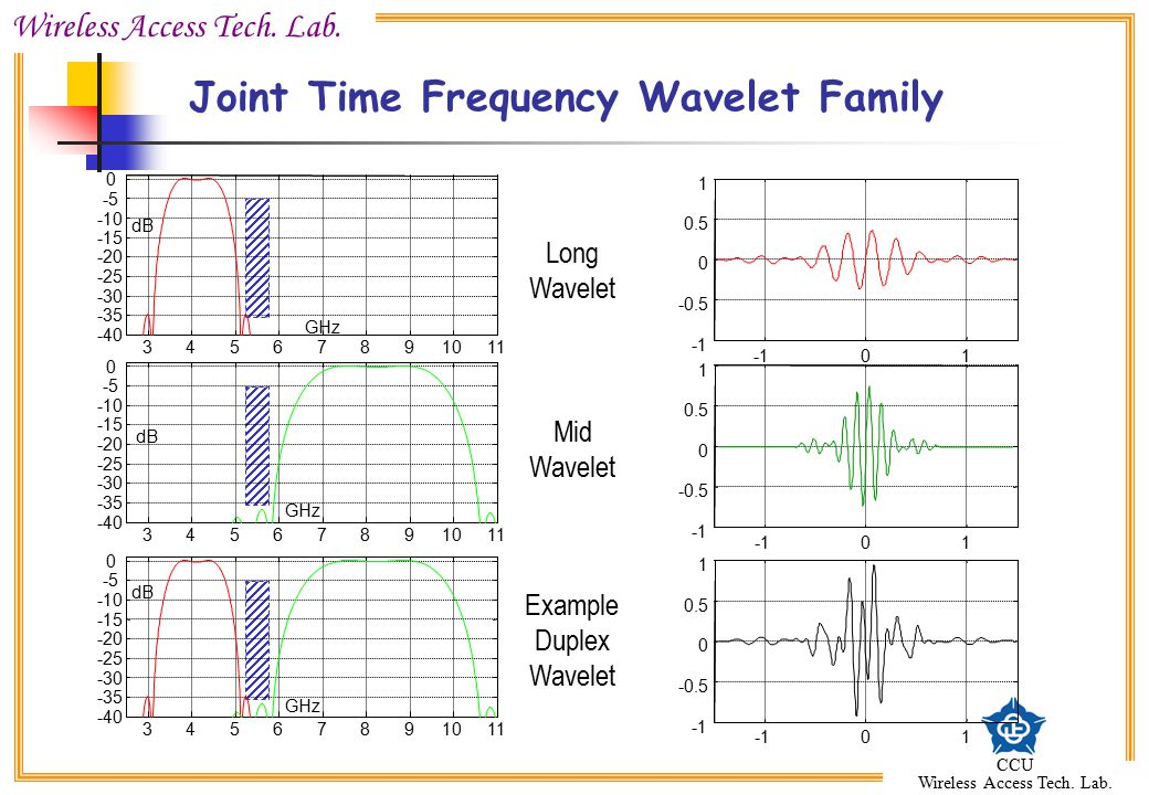 Joint Time Frequency Wavelet Family
