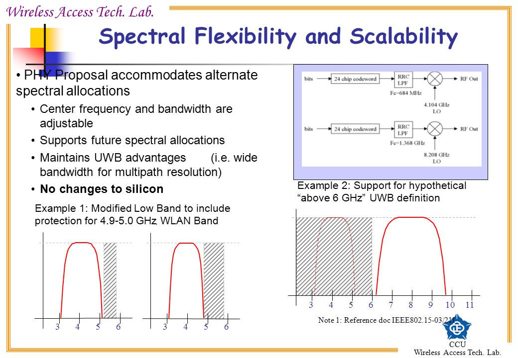 Spectral Flexibility and Scalability