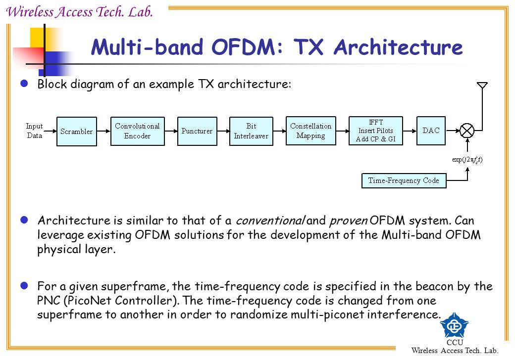Multi-band OFDM: TX Architecture