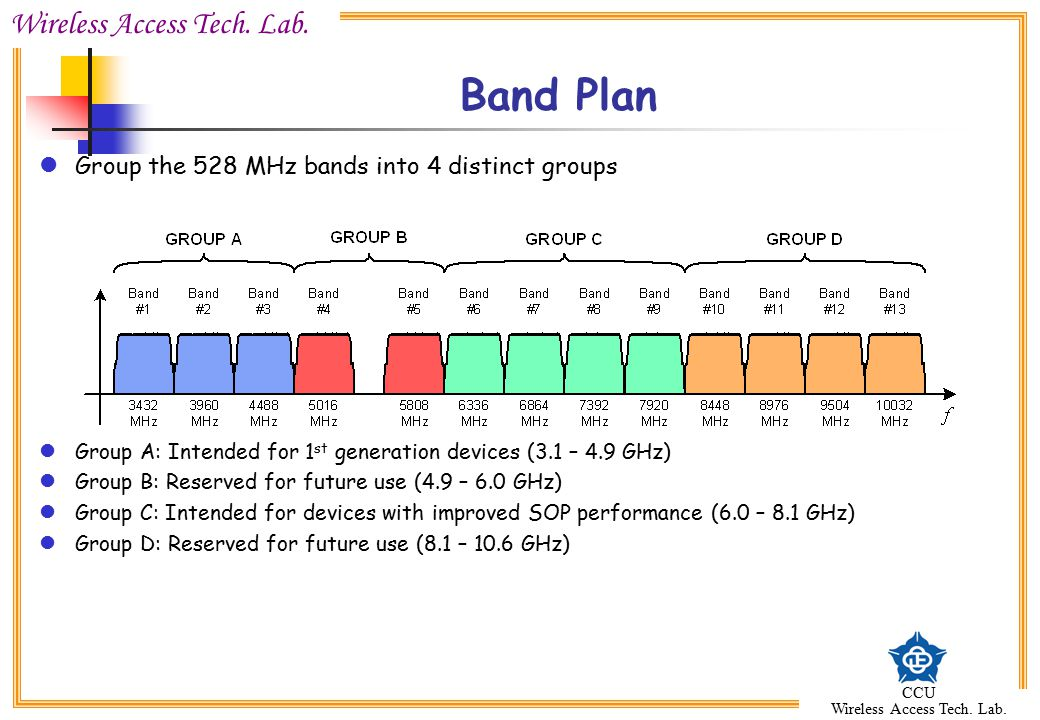 Band Plan Group the 528 MHz bands into 4 distinct groups