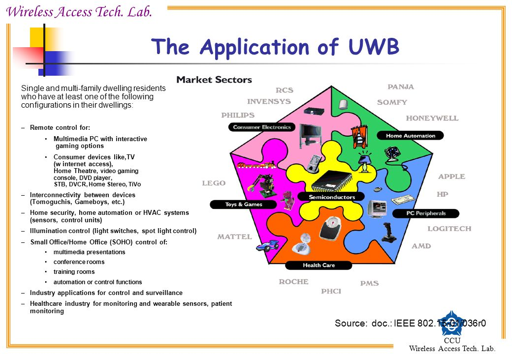 The Application of UWB Source: doc.: IEEE 802.15-01/036r0