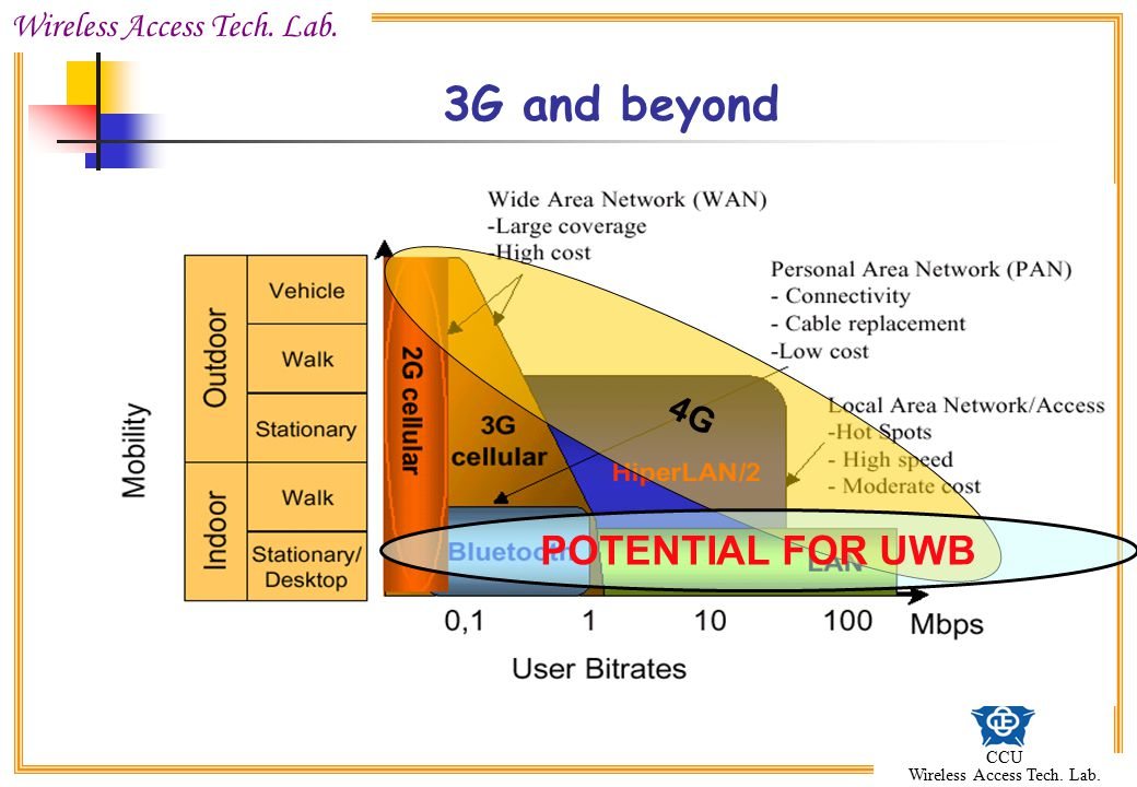 3G and beyond 4G POTENTIAL FOR UWB