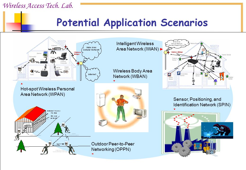 Potential Application Scenarios