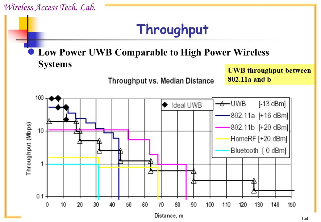 Throughput Low Power UWB Comparable to High Power Wireless Systems