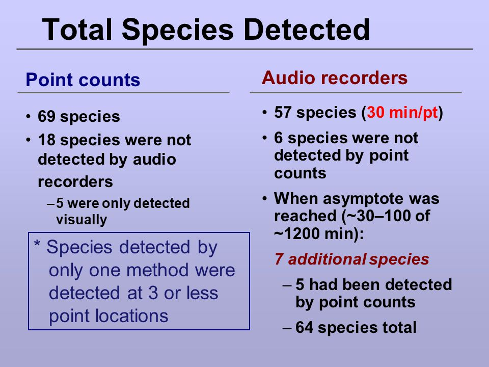 Total Species Detected
