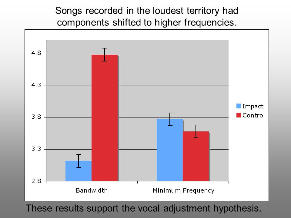 These results support the vocal adjustment hypothesis.