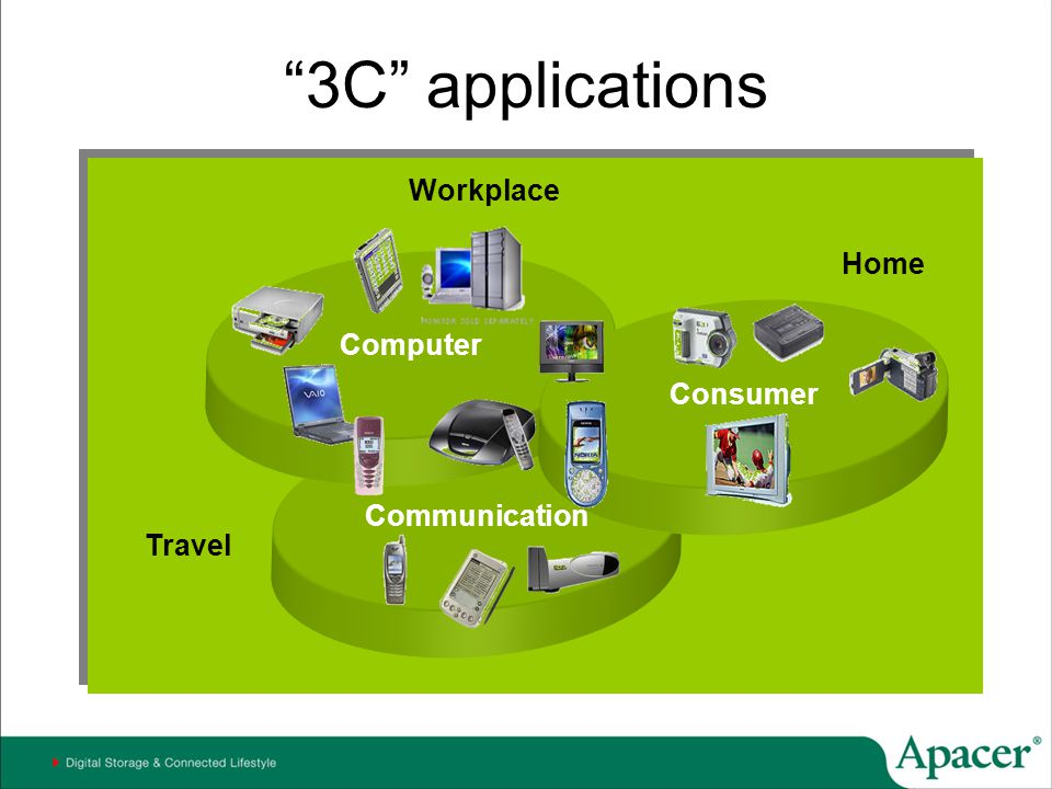 3C applications Workplace Computer Home Consumer Communication