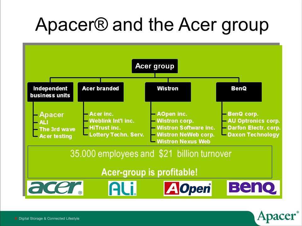 Acer-group is profitable!