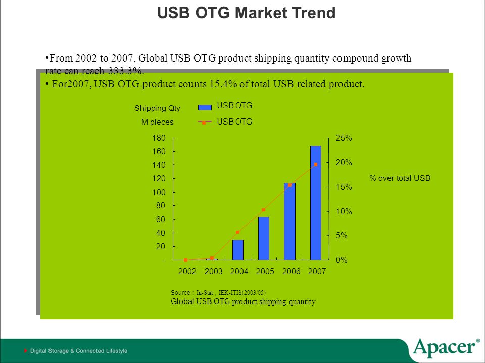 USB OTG Market Trend From 2002 to 2007, Global USB OTG product shipping quantity compound growth rate can reach 333.3%.
