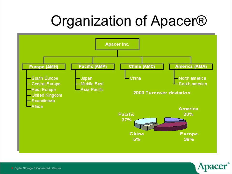 Organization of Apacer®