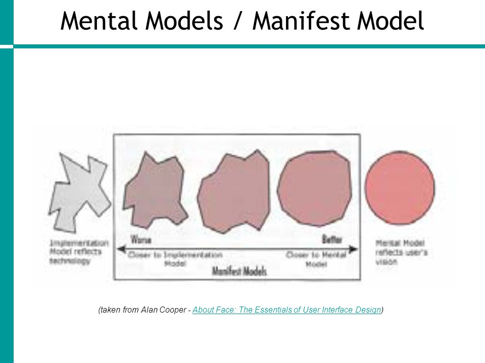 Mental Models / Manifest Model