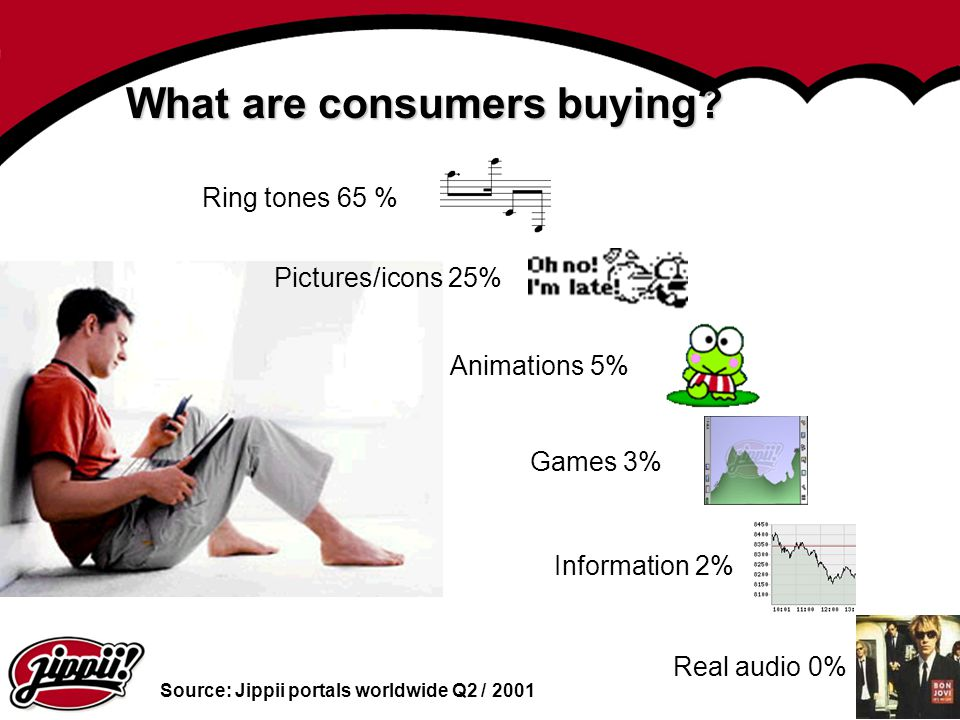 What are consumers buying