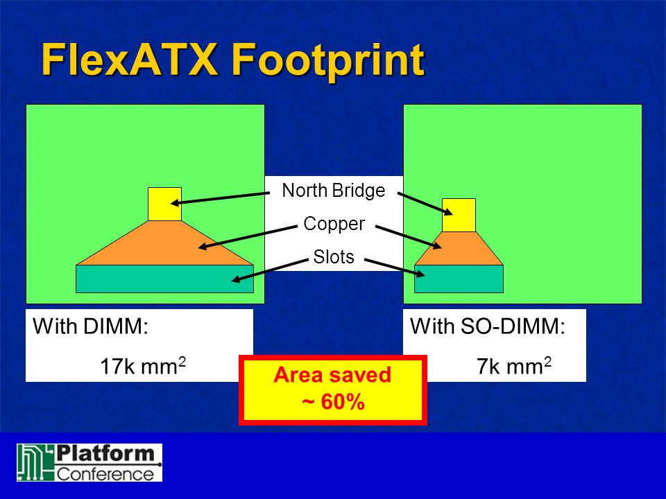 FlexATX Footprint With DIMM: 17k mm2 With SO-DIMM: 7k mm2