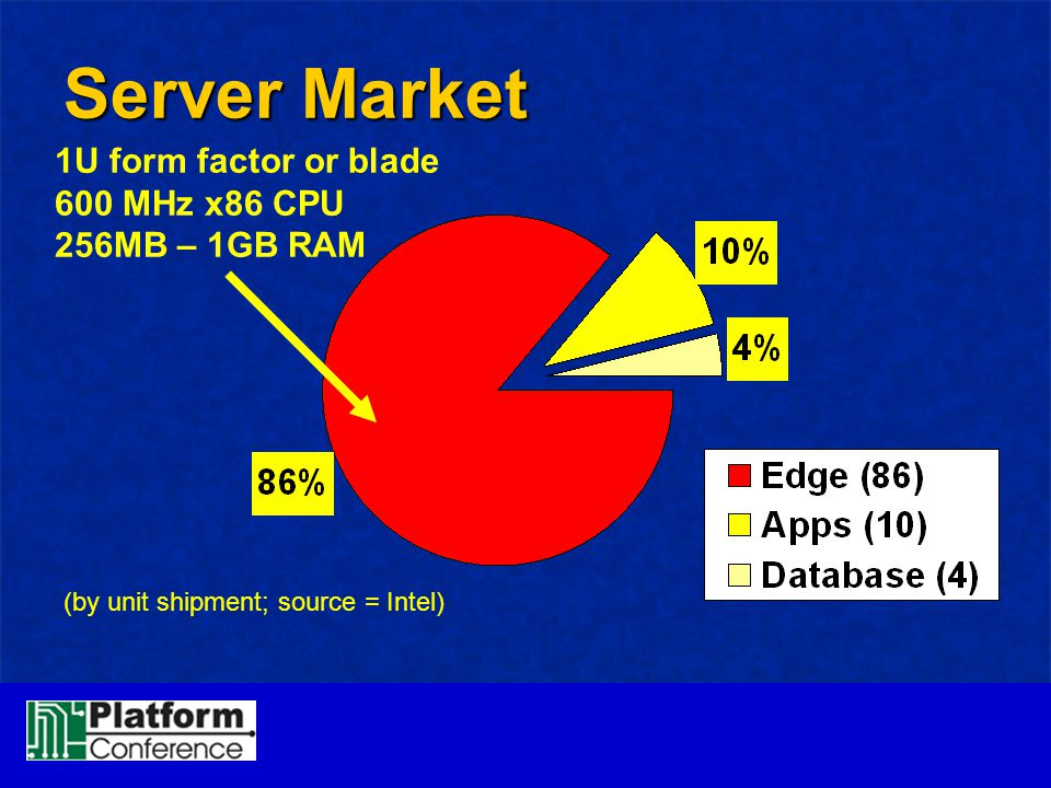 Server Market 1U form factor or blade 600 MHz x86 CPU 256MB – 1GB RAM