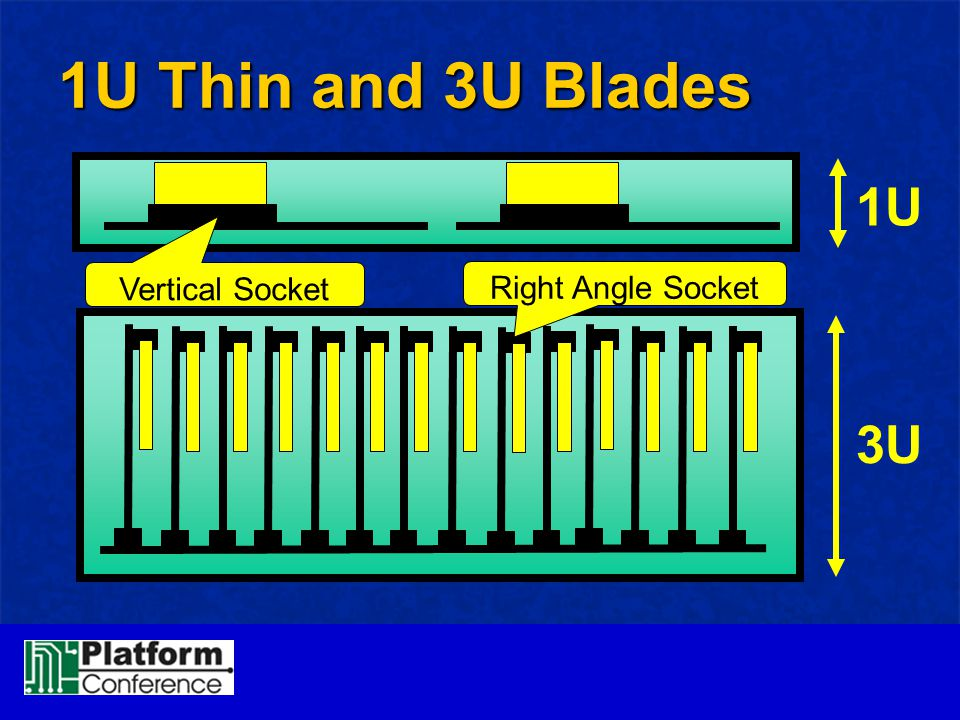 1U Thin and 3U Blades 1U Vertical Socket Right Angle Socket 3U