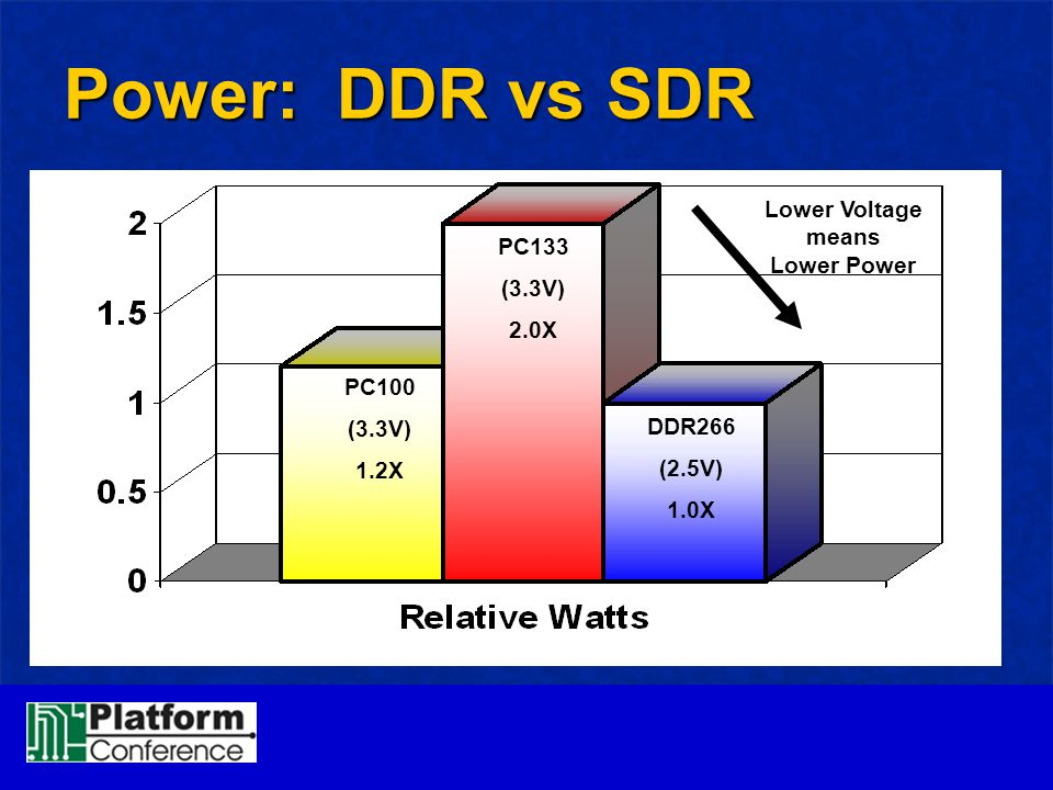 Lower Voltage means Lower Power