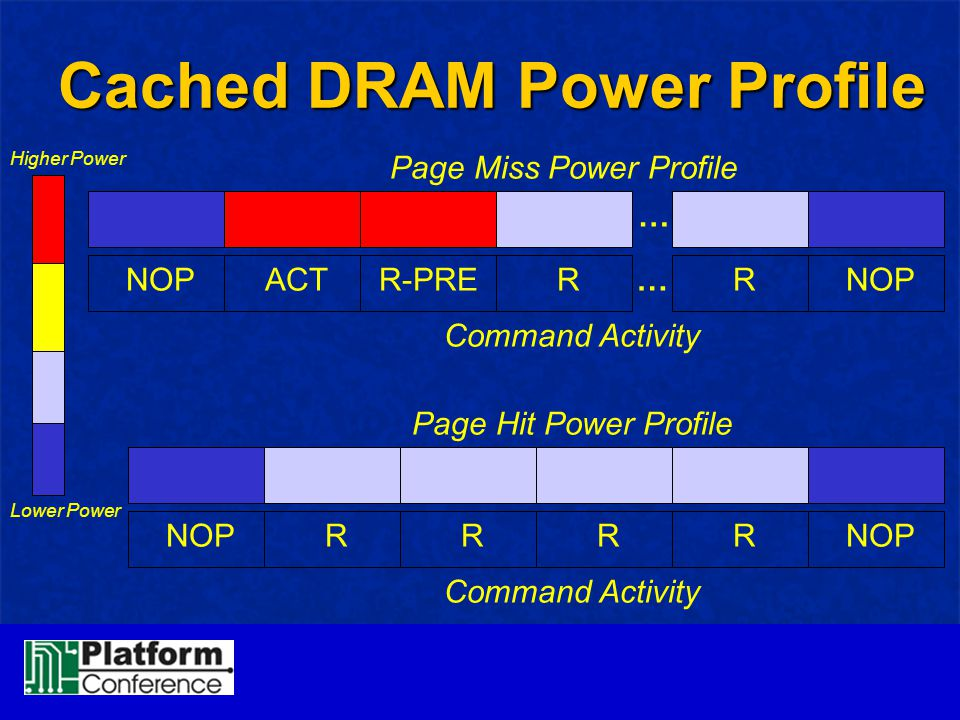 Cached DRAM Power Profile