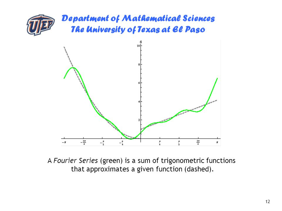 A Fourier Series (green) is a sum of trigonometric functions