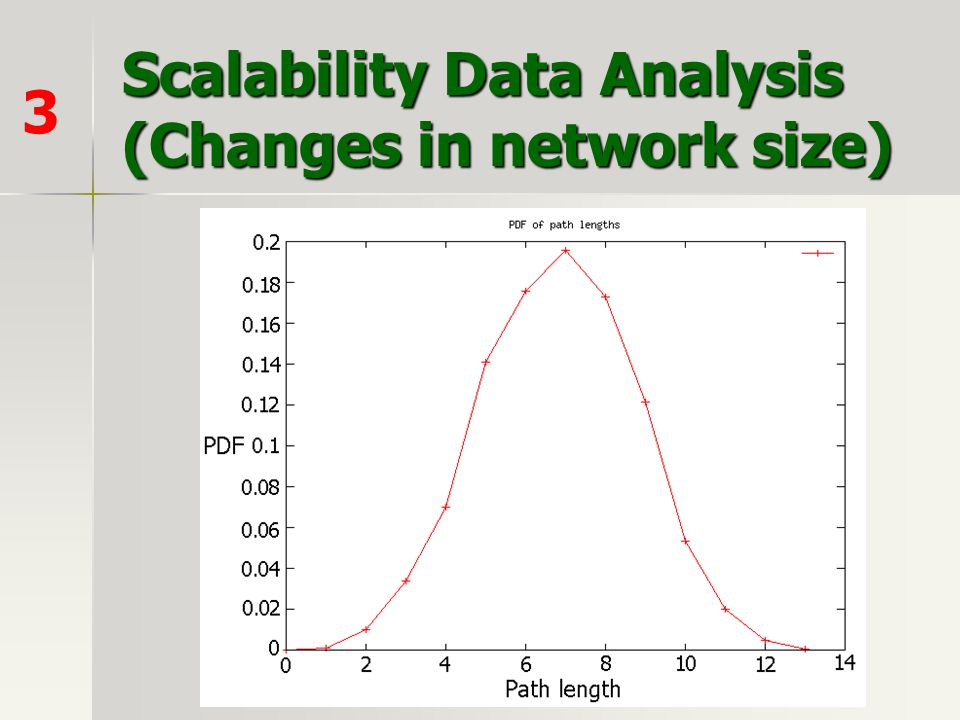 Scalability Data Analysis (Changes in network size)