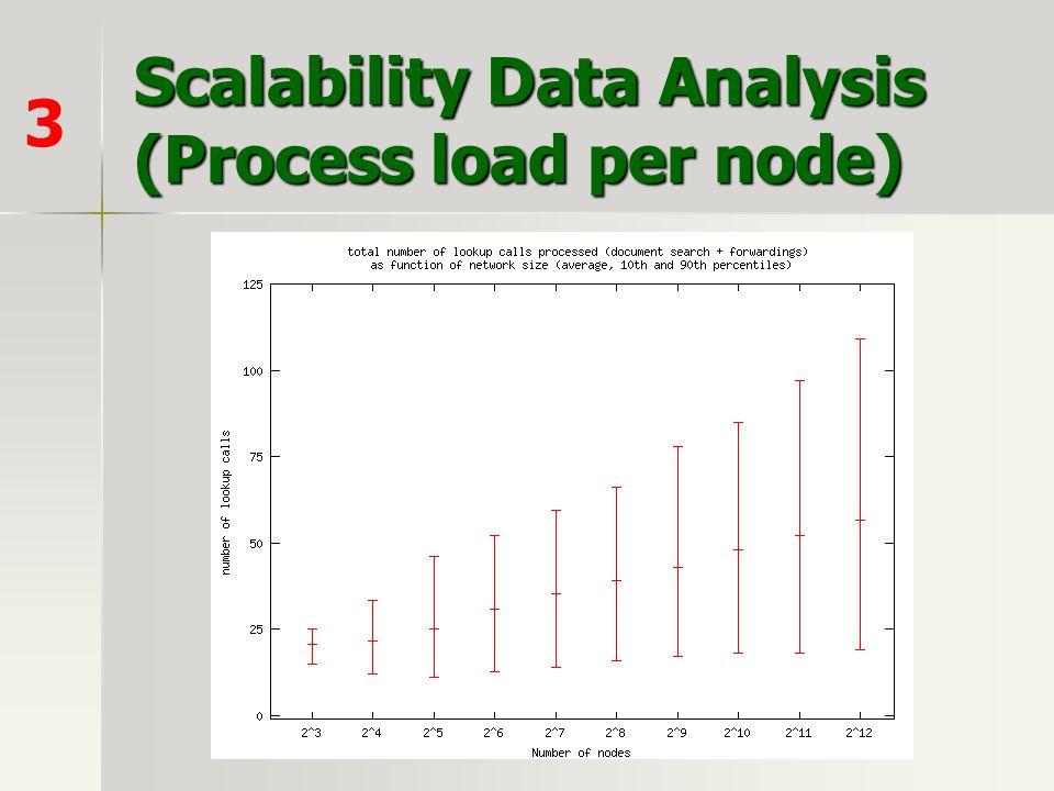 Scalability Data Analysis (Process load per node)