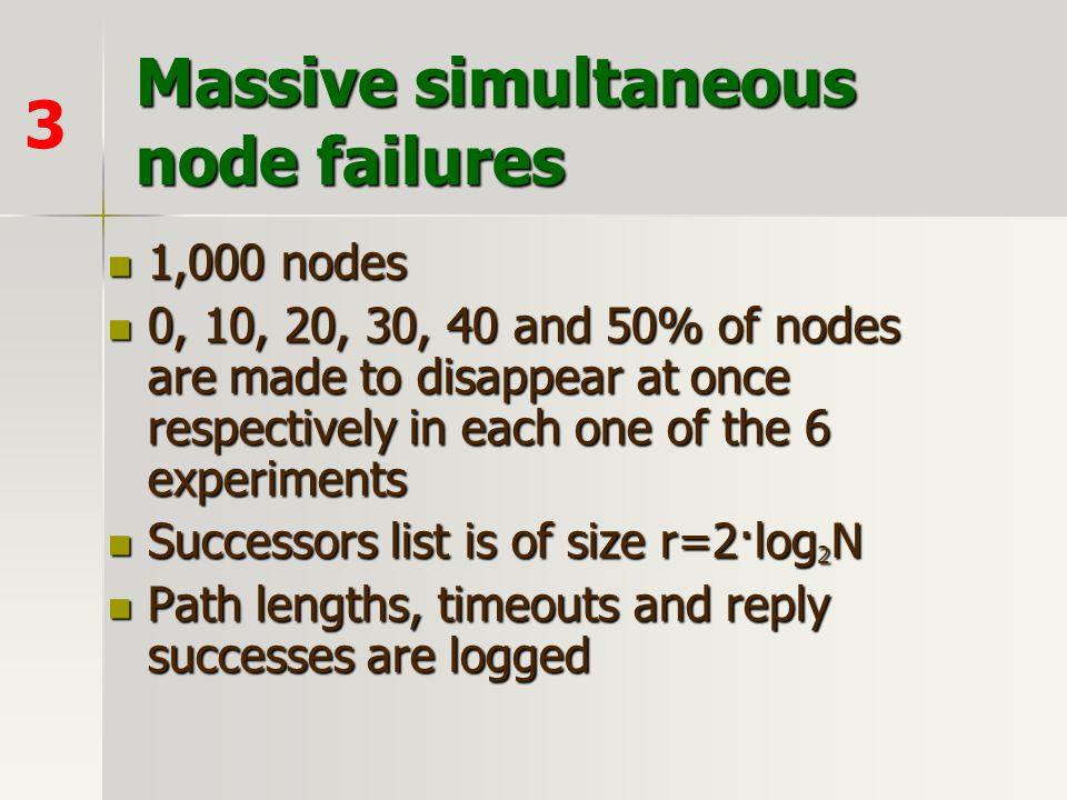 Massive simultaneous node failures