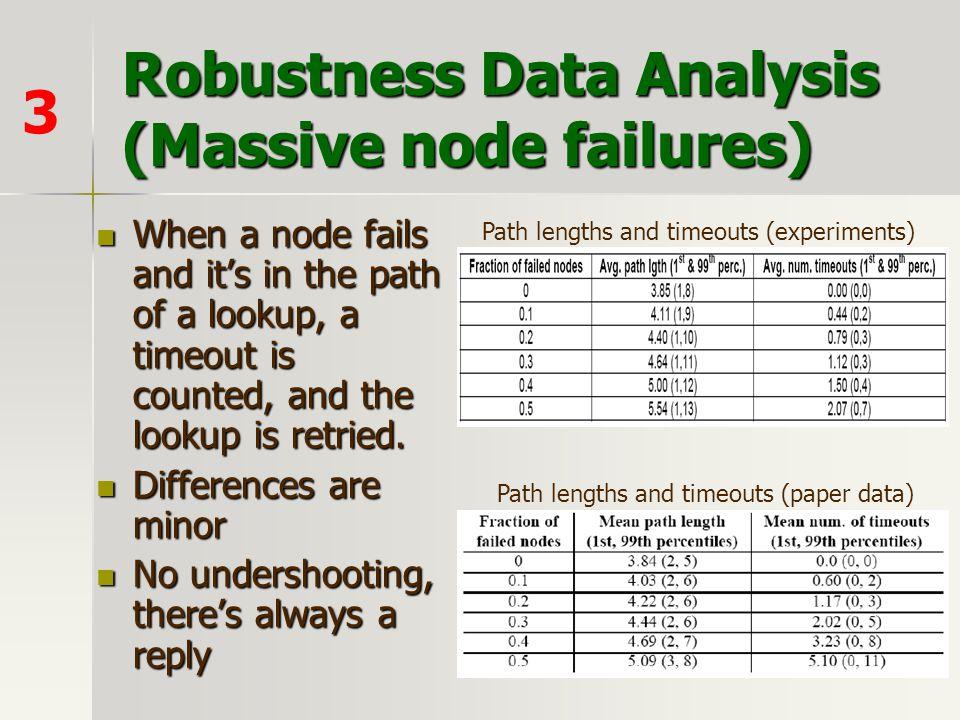 Robustness Data Analysis (Massive node failures)