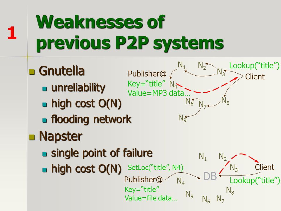 Weaknesses of previous P2P systems