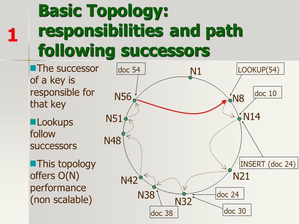 Basic Topology: responsibilities and path following successors