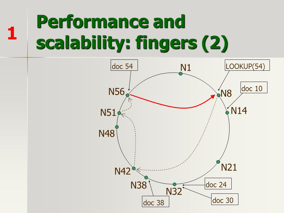 Performance and scalability: fingers (2) 1