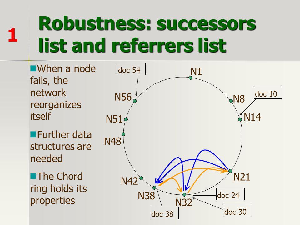 Robustness: successors list and referrers list