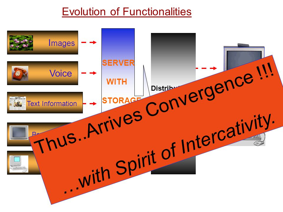 Thus..Arrives Convergence !!! …with Spirit of Intercativity.