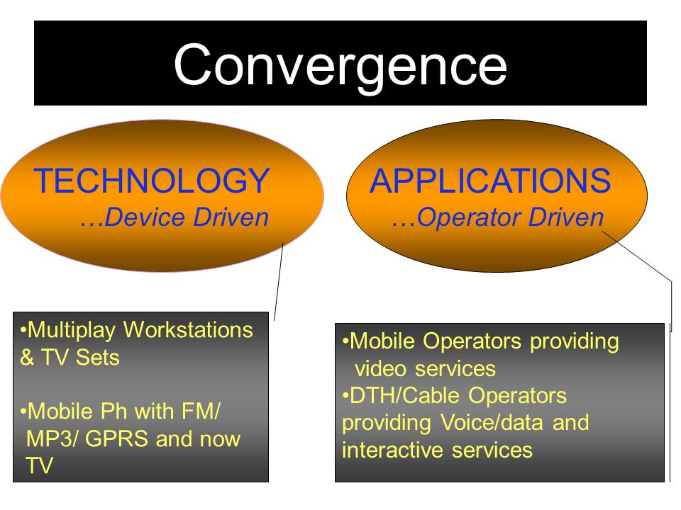 Convergence TECHNOLOGY APPLICATIONS …Device Driven …Operator Driven