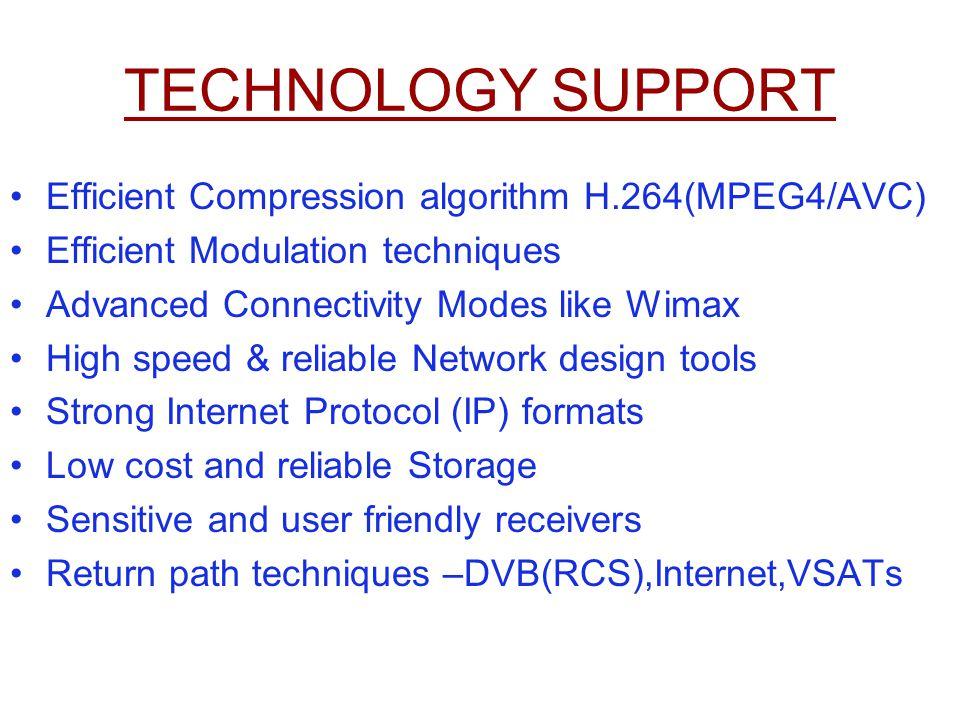 TECHNOLOGY SUPPORT Efficient Compression algorithm H.264(MPEG4/AVC)