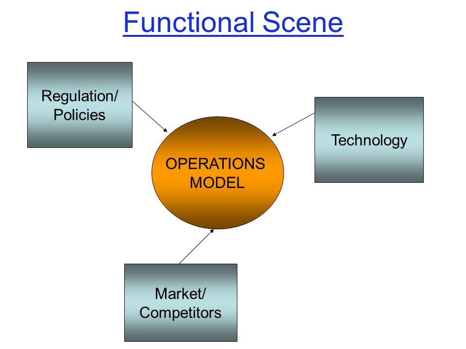 Functional Scene Regulation/ Policies Technology OPERATIONS MODEL